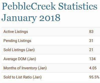 January Pending Homes Jump in PebbleCreek